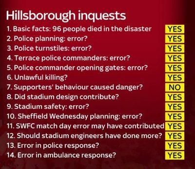 Hillsborough Inquest Jury Questions Answers