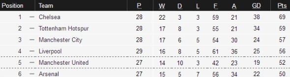 Top four league table