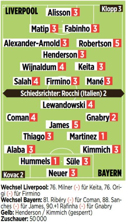 Liverpool vs Bayern Player Ratings 2019 Champions League
