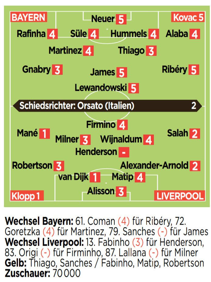 German Media Ratings Bayern LFC
