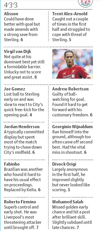 Guardian Player Ratings Liverpool Man City Community Shield