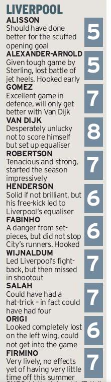 Mirror Player Ratings LFC v City Community Shield 2019