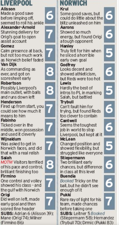 Mirror Player Ratings Liverpool 4-1 Norwich