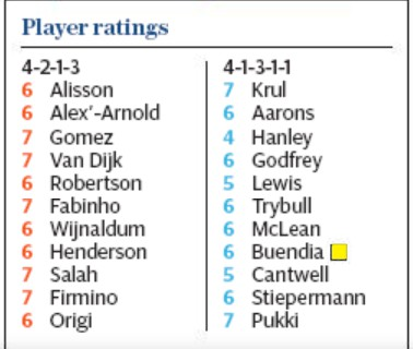 telegraph player ratings liverpool 4-1 norwich