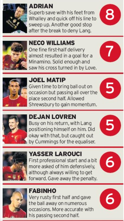 LFC player ratings vs Shrewsbury Liverpool Echo 2020