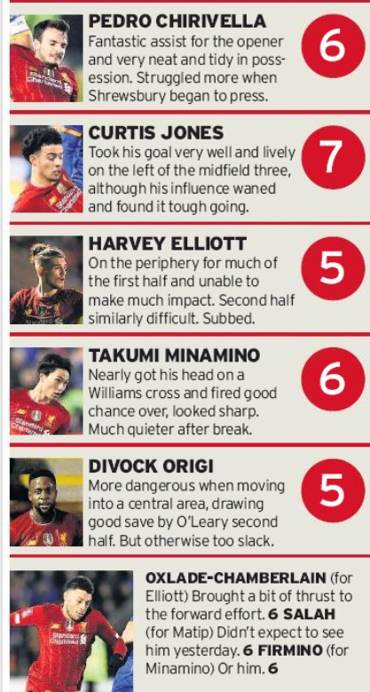 Liverpool player ratings vs Shrewsbury Echo 2020 FA Cup