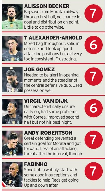 LFC player ratings vs Atleti Liverpool Echo 2020