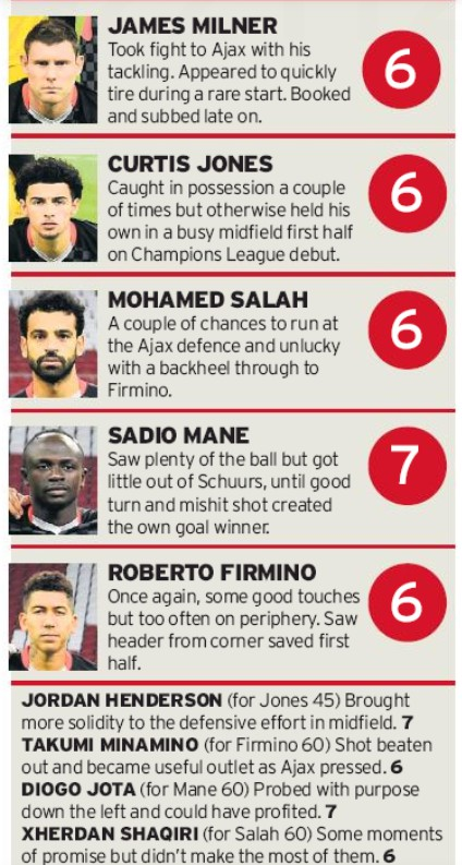 Liverpool player ratings vs Ajax 2020 Echo Newspaper