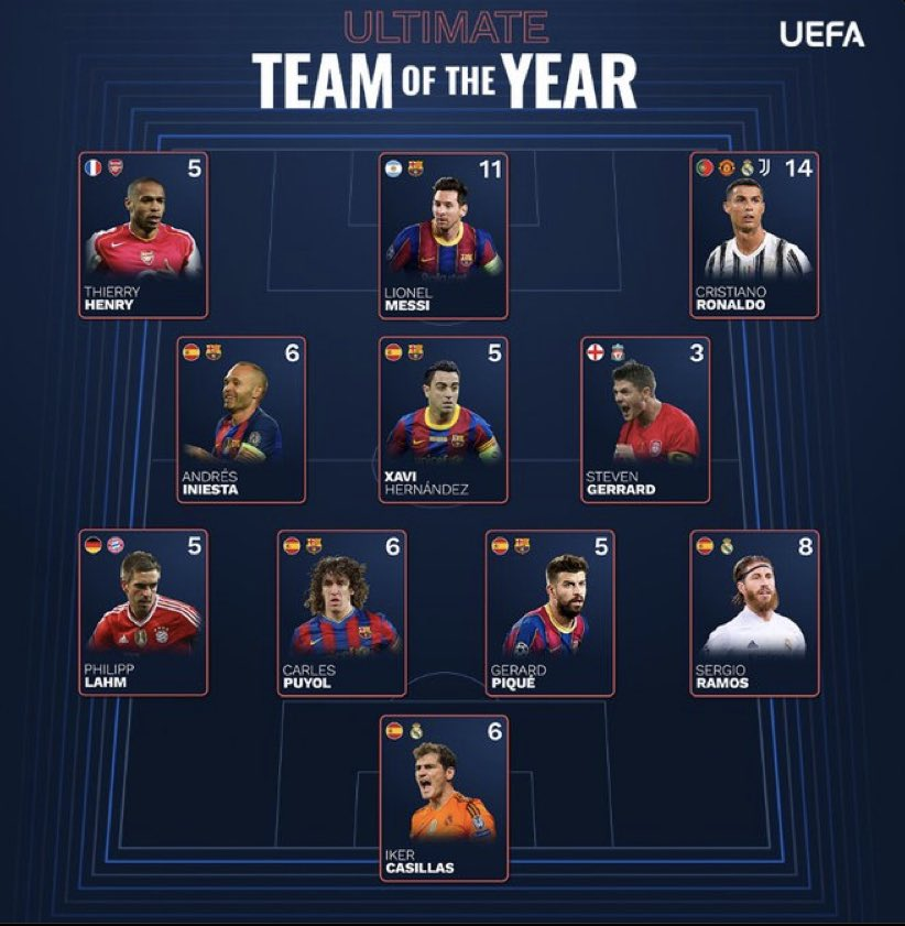 Gerrard Ultimate Team of the Year