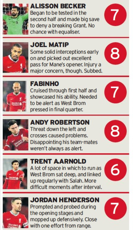 Ratings vs Albion LFC