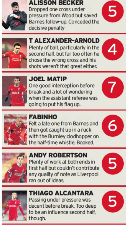 Liverpool player ratings vs Burnley 2021 Echo