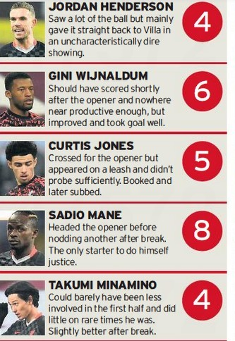 Liverpool player ratings vs Villa Cup