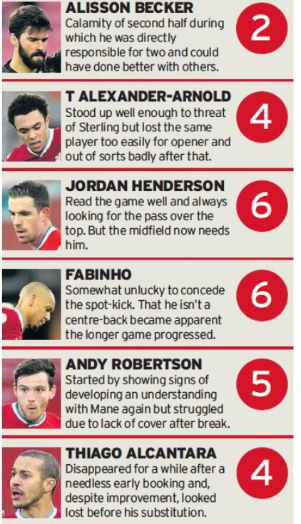 LFC 1-4 City Player Ratings
