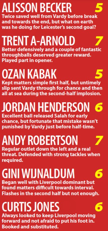 Leicester 3-1 LFC Player Ratings