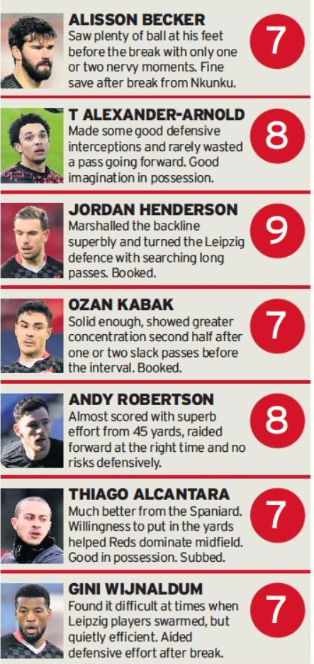 Liverpool player ratings vs Leipzig 2021 UCL